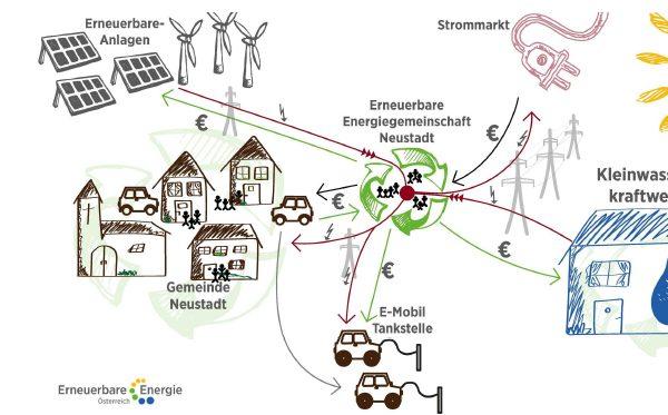 KEM Idee E-Gemeinschaften: Image